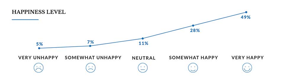 line graph showing happiness levels in surveyed Women in Business