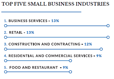 chart of the top industries for boomers in business
