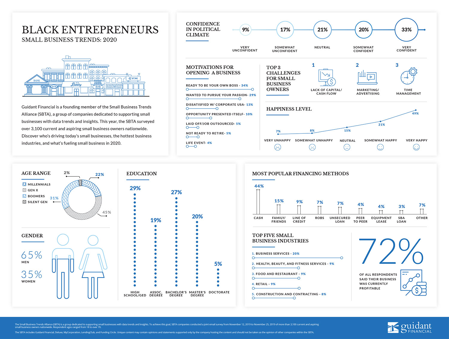inforgraphic of 2020's Black Entrepreneur  trends