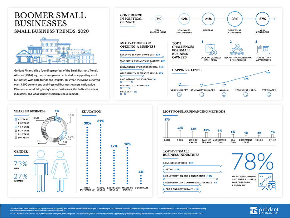 inforgraphic of 2020's boomers in business trends