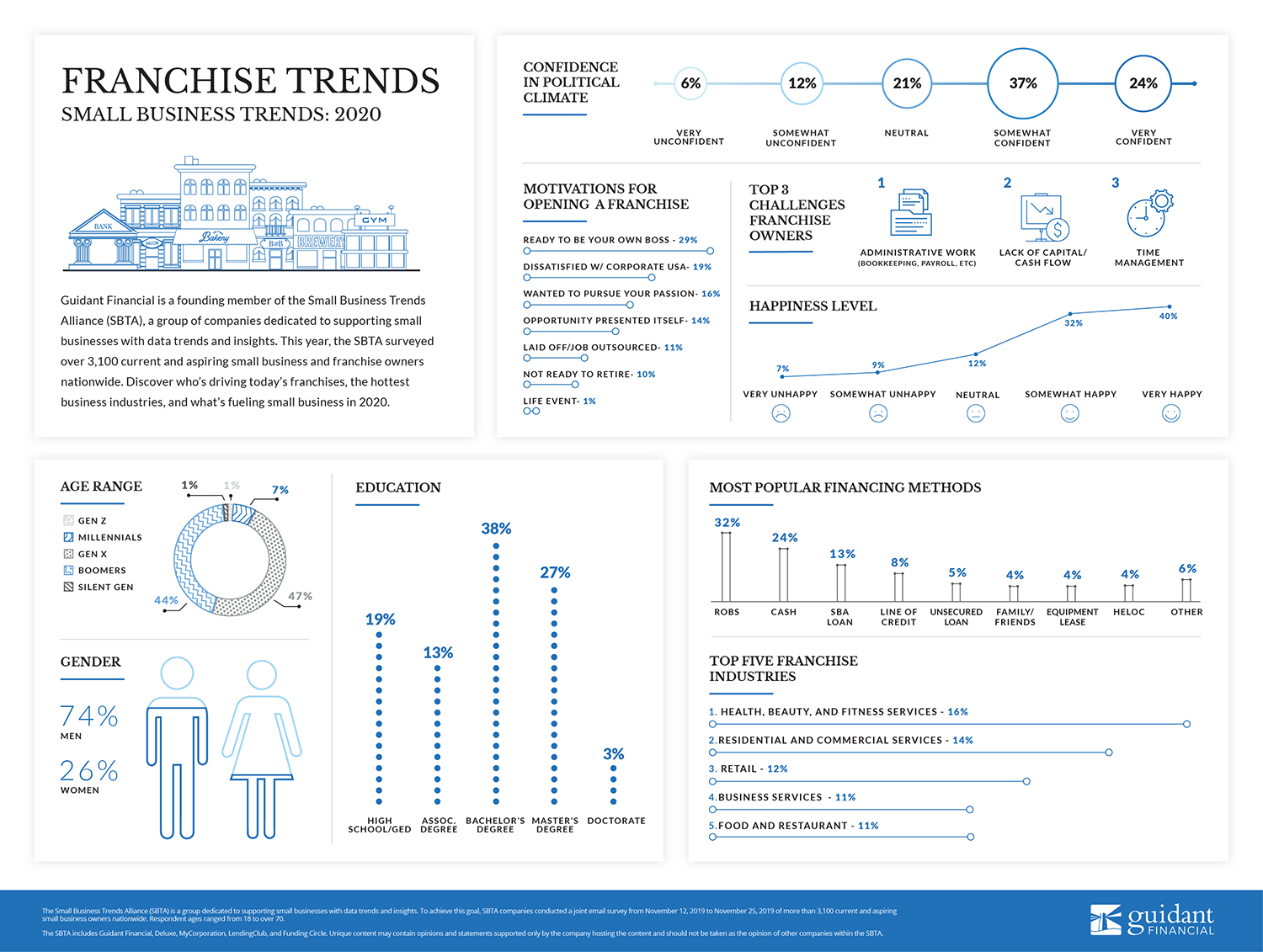medium sized inforgraphic of 2020's franchise trends