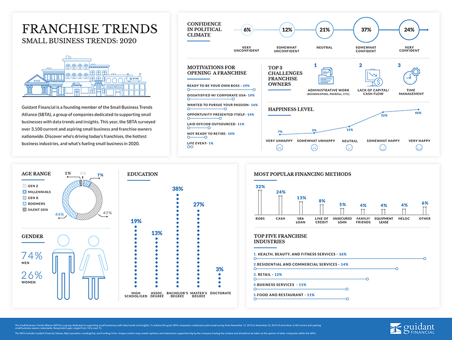 inforgraphic of 2020's franchise trends