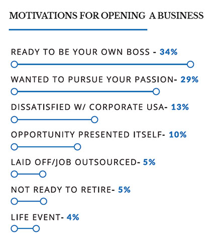graphical representation of the top motivations for opening a business for surveyed Black Entrepreneurs going into 2020