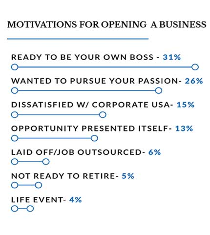 graphical representation of the top motivations for opening a business for surveyed Women in Business going into 2020
