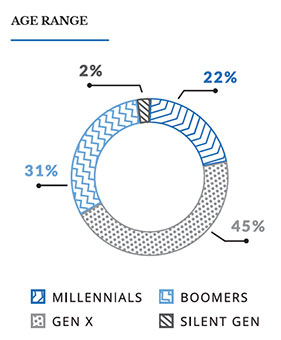 pie chart showing the age ranges of Black Entrepreneurs in 2020