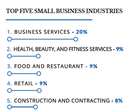 graphical representation of the top five small business industries for Black Entrepreneurs in 2020