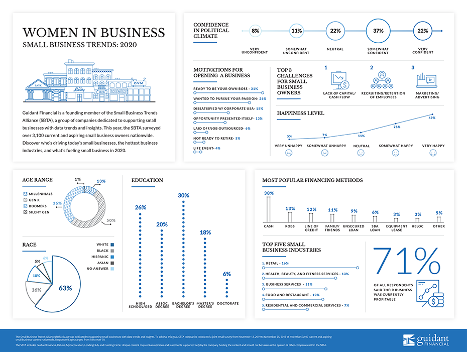 inforgraphic of 2020's Women in Business trends