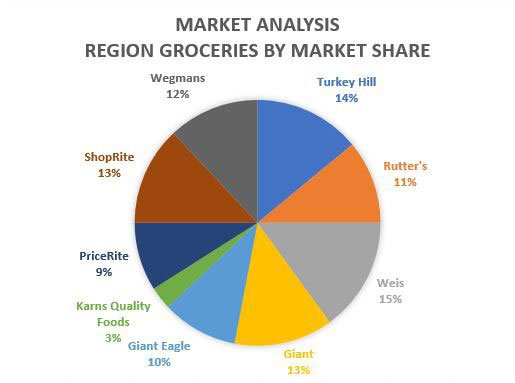 Example of a market analysis graph.