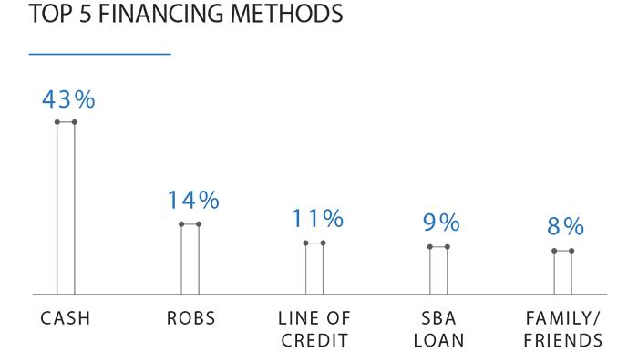 Bar graph showing the top financing methods of Black Entrepreneurs surveyed