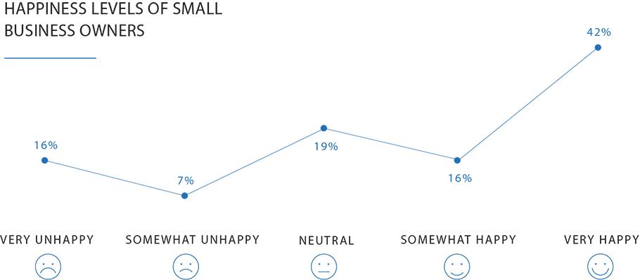line chart showing happiness levels of Black Entrepreneurs surveyed