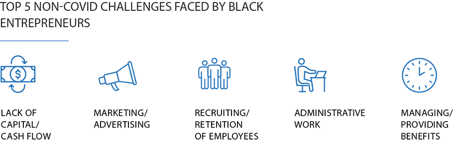Graphical representation of the top 5 non covid challenges faced by black entrepreneurs