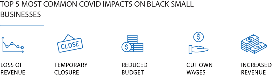 Graphical representation of the top 5 covid challenges faced by black entrepreneurs