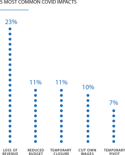 Line graph representing the 5 most common covid impacts in a survey of business owners going into 2021