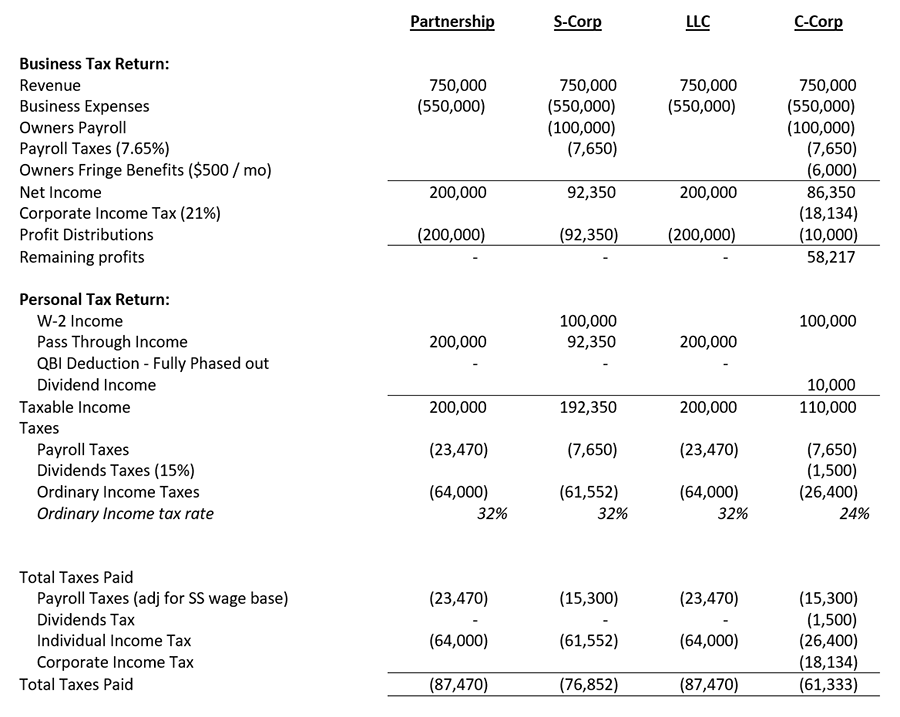 Comparison of taxation between Partnerships, S-Corps, LLCs and C-Corps debunking the idea of double taxation in C-Corps
