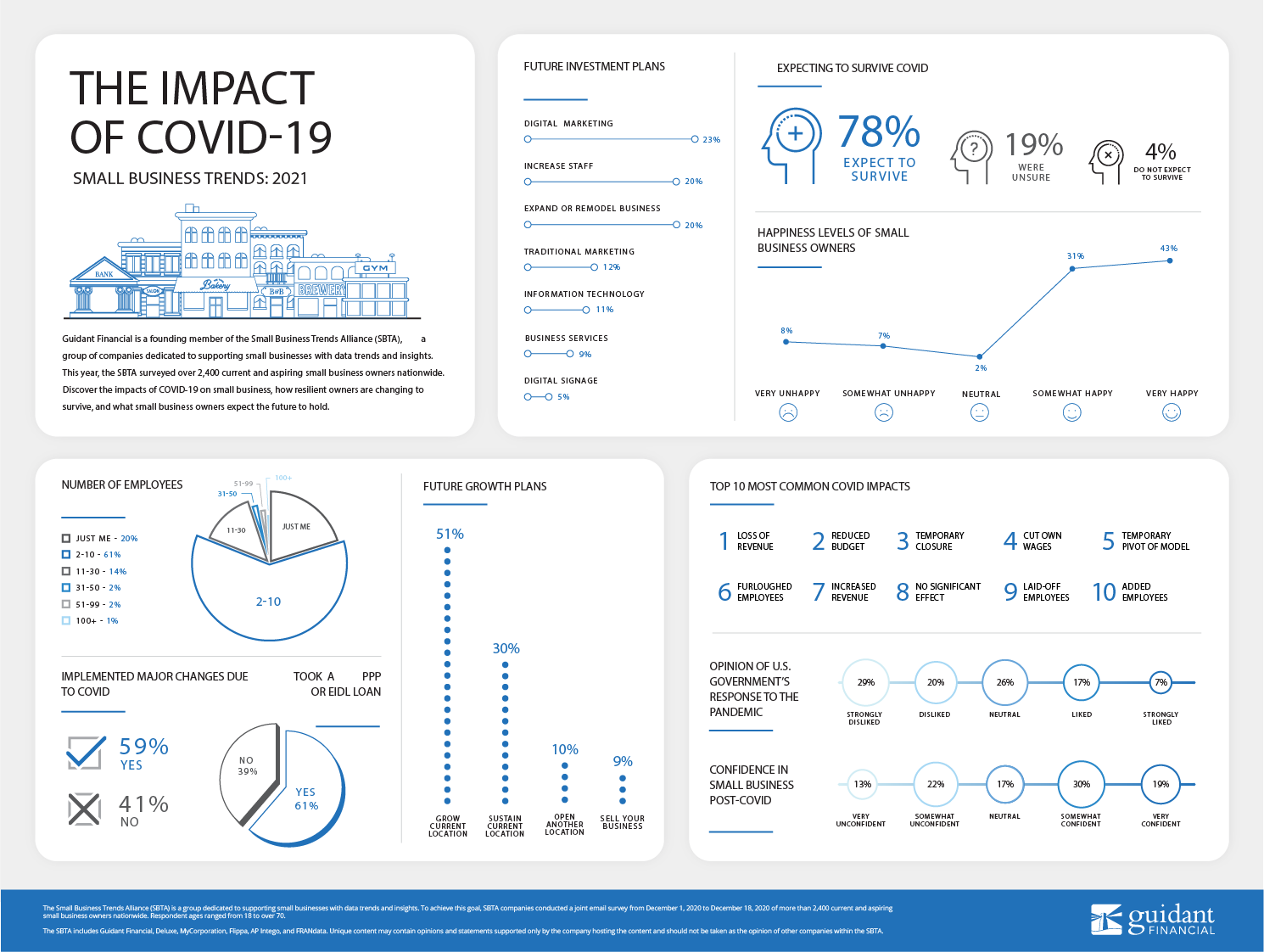 large inforgraphic of Guidant Financial's 2021 Small Business Trends survey