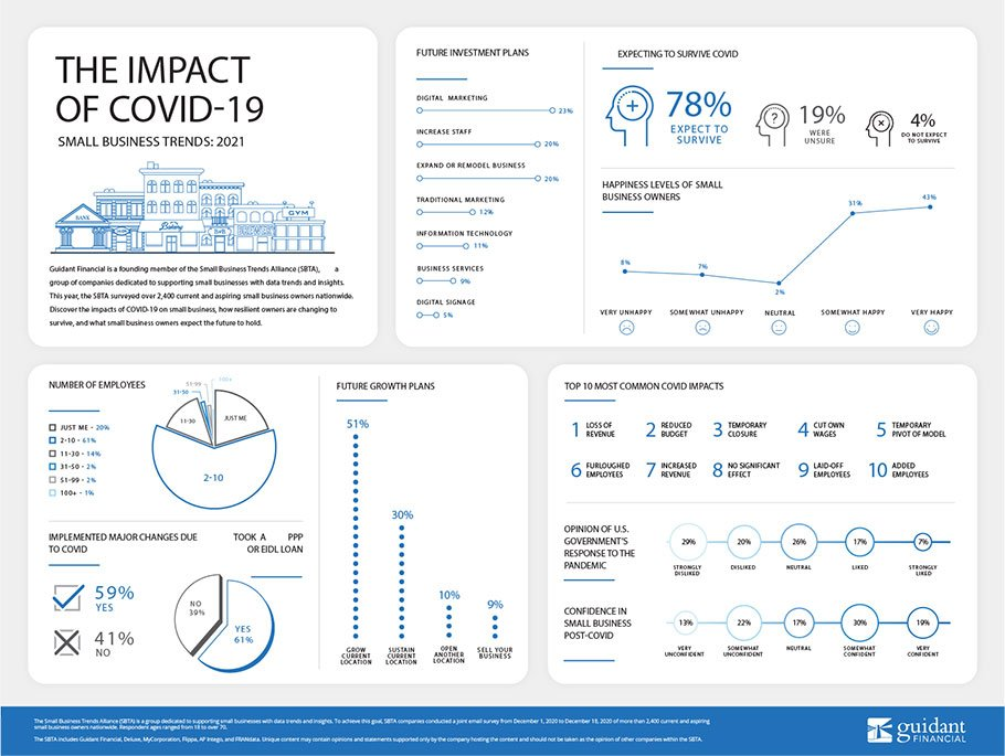 inforgraphic of Guidant Financial's 2021 Small Business Trends survey