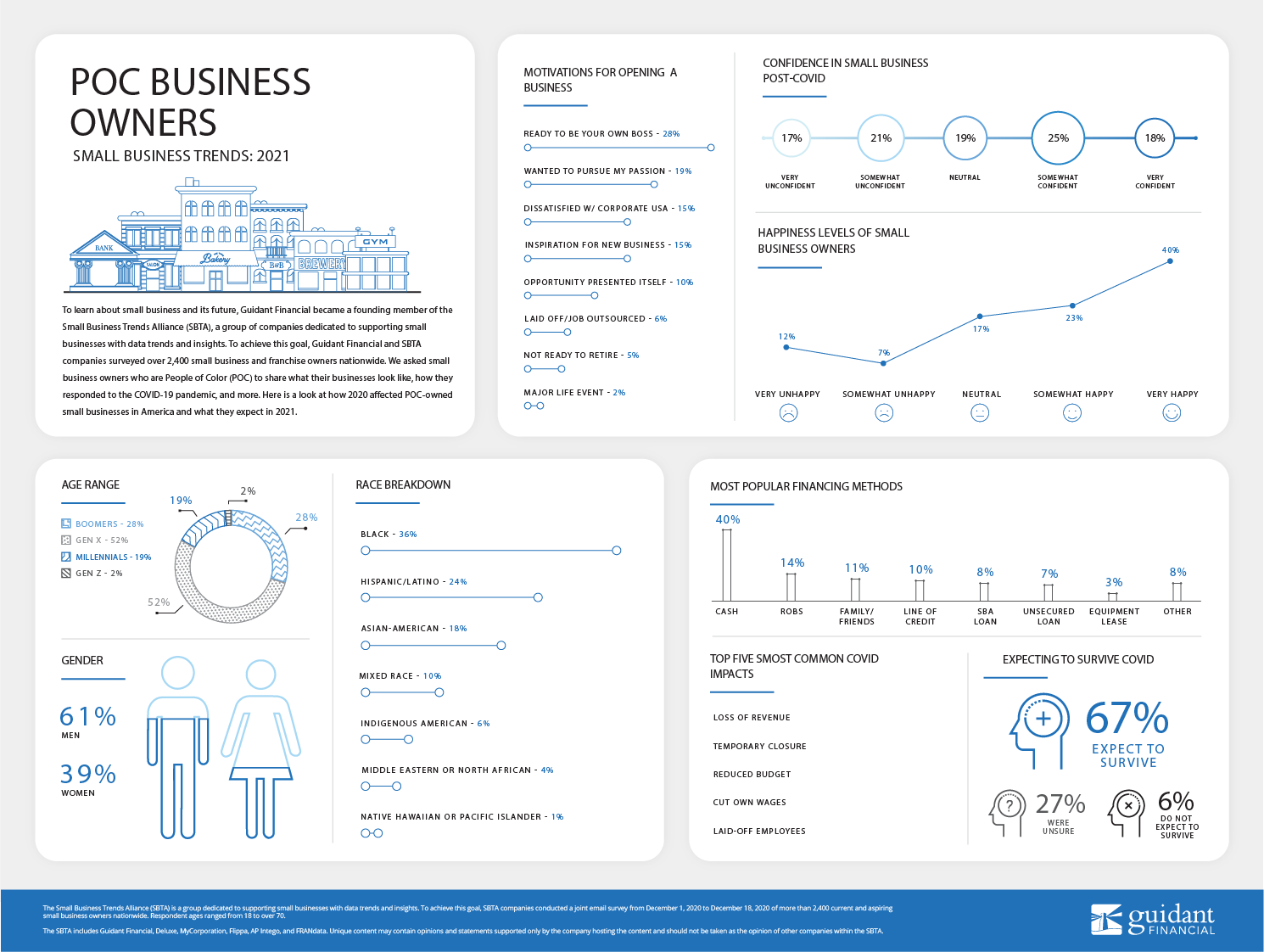 larger version of inforgraphic of 2021's People of Color Entrepreneur trends