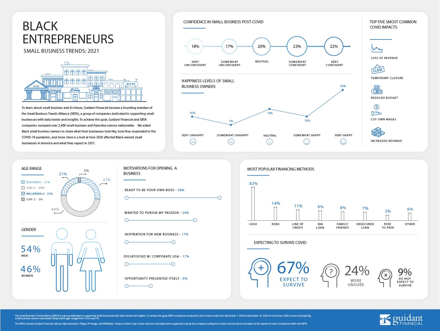 larger version of inforgraphic of 2021's Black Entrepreneur Trends
