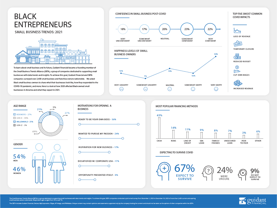 inforgraphic of 2021's Black Entrepreneur Trends