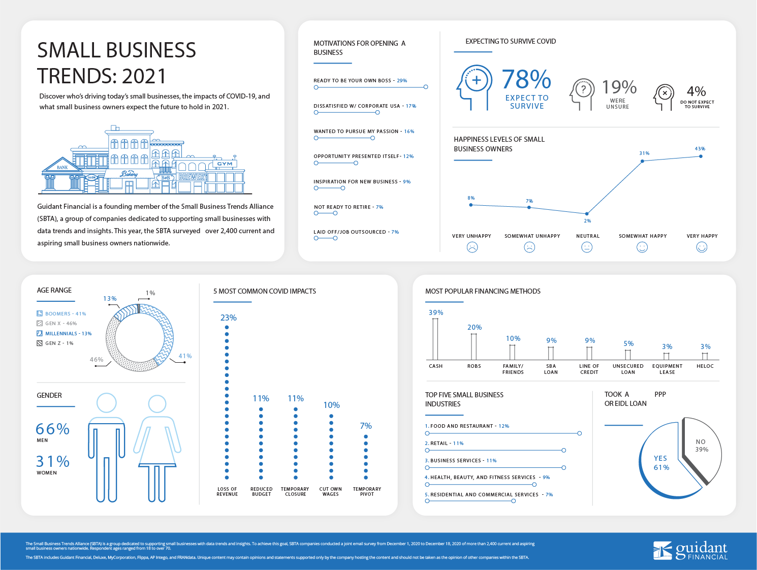 larger version of inforgraphic of 2021's Small Business Trends