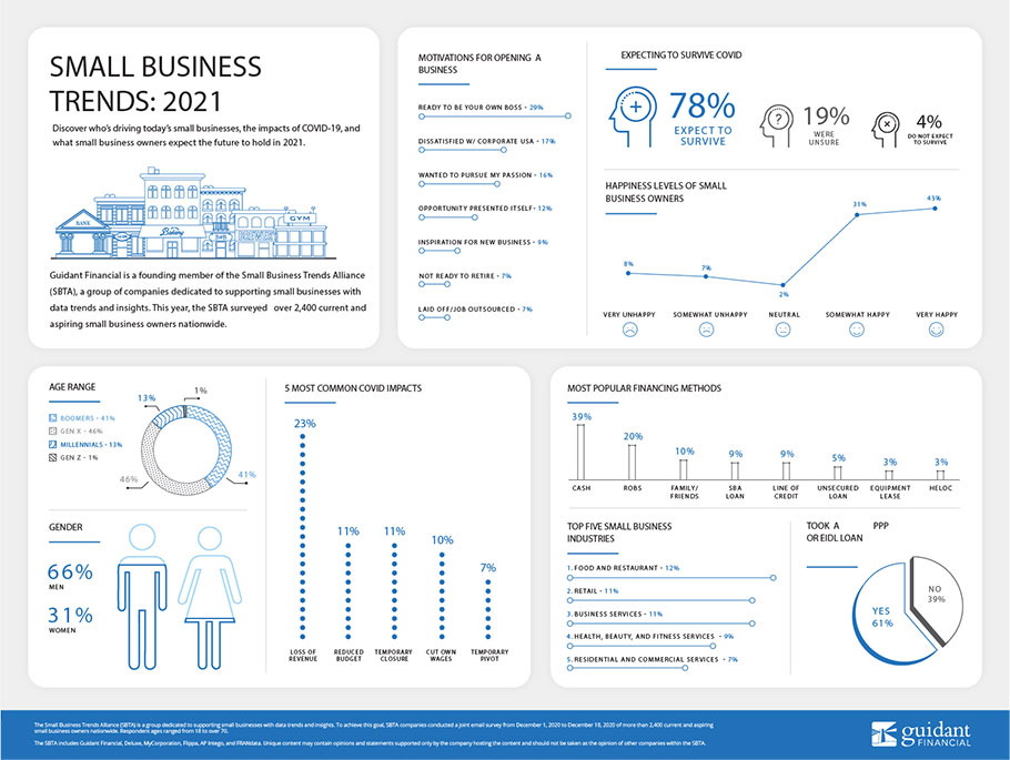 inforgraphic of 2021's Small Business Trends