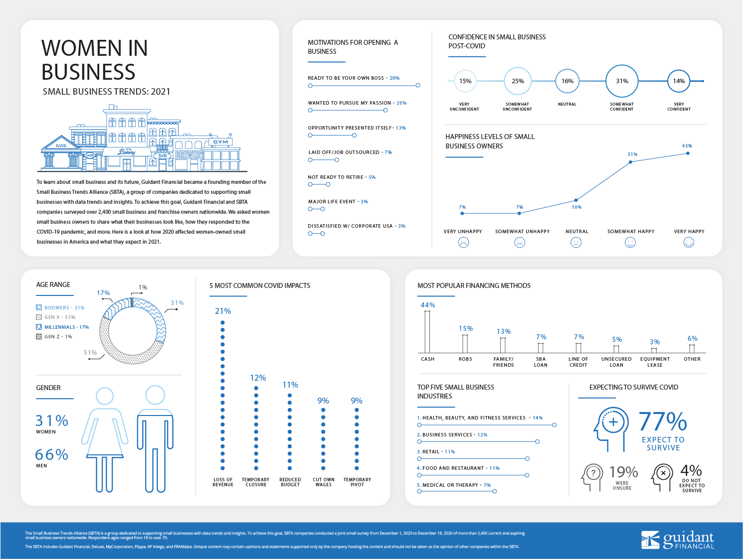 large inforgraphic of Guidant Financial's 2021 Women in Business survey