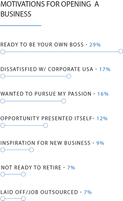 Bar chart showing the top motivations for going into business