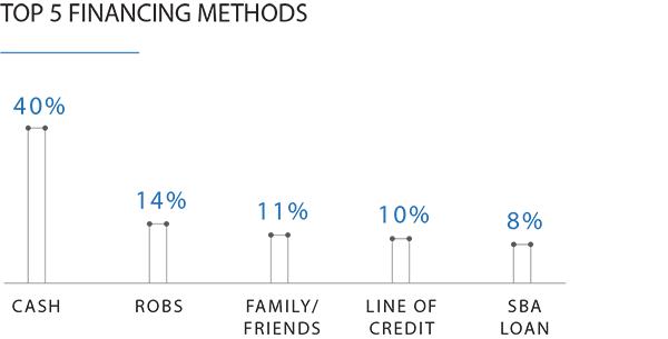 Bar graph POC Top 5 Financing Methods