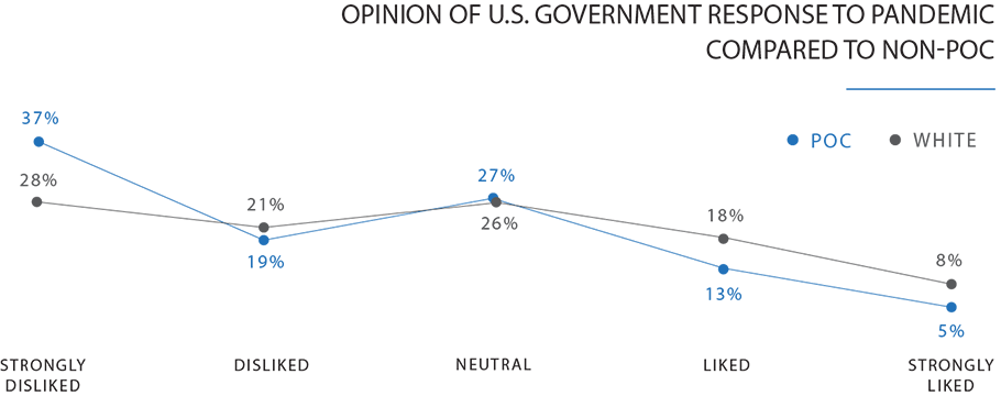line chart Comparison between POC and white feelings on US government response to COVID19