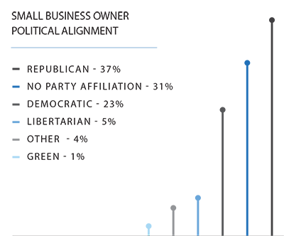 Bar chart showing the political alignment of small business owners going into 2021