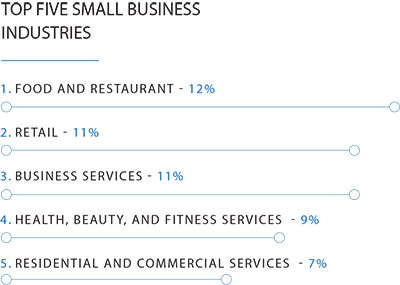 Bar chart showing the top five small business industries going into 2021