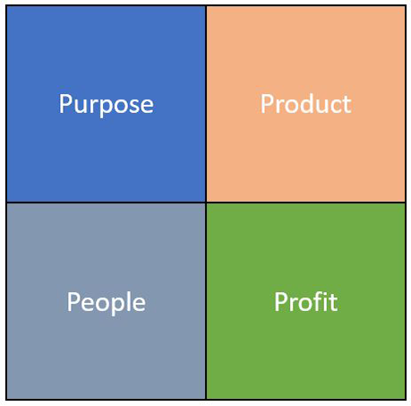The Four P's of Small Business Language: Purpose, Product, People and Profit