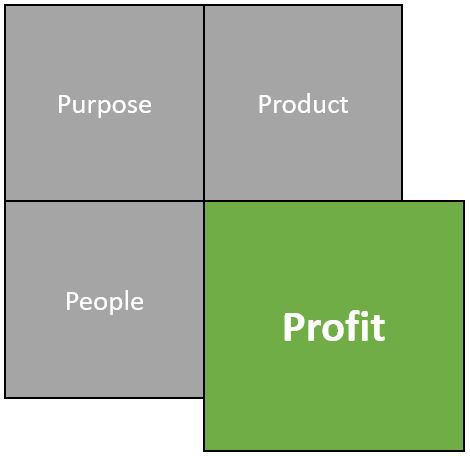 Profit, the fourth of the four P's of small business language