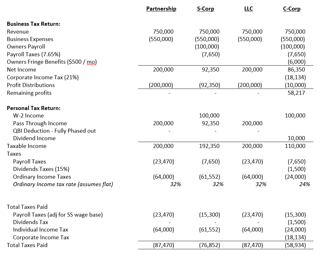 larger version of Comparison of taxation between Partnerships, S-Corps, LLCs and C-Corps