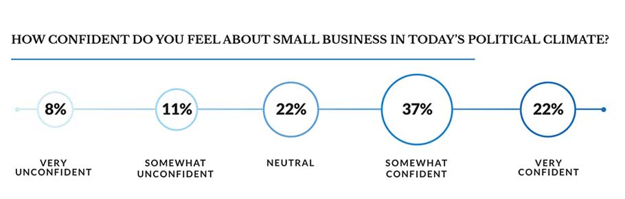 graphical representation of confidence in the current political climate for surveyed Women in Business