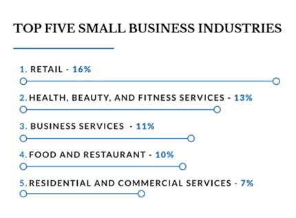 a graph showing the top five small business industries for Women in Business 2020