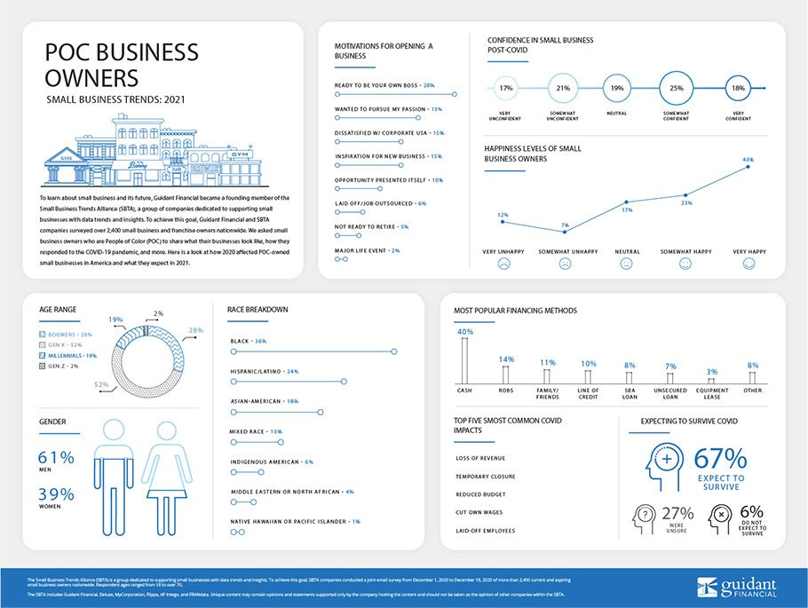 inforgraphic of 2021's People of Color Entrepreneur trends
