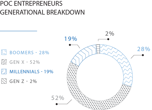 Doughnut-Chart showing the generational breakdown of people of color entrepreneurs surveyed
