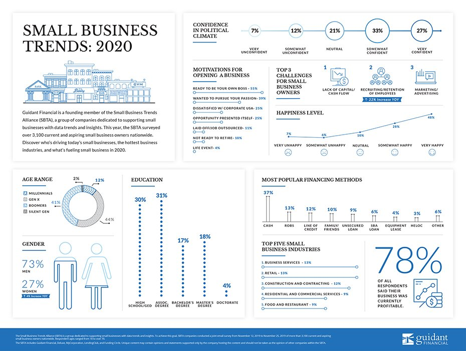 inforgraphic of 2020's small business trends