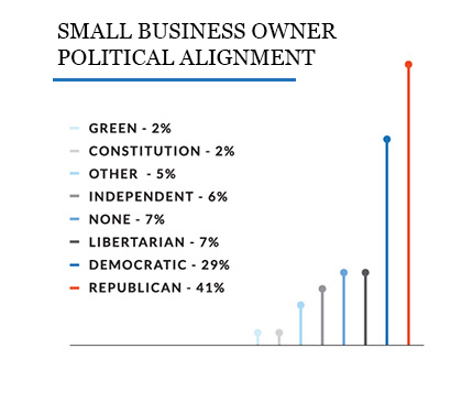 line graph showing the political alignment of 2020 state of small business survey
