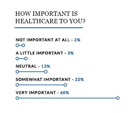 Line graph showing the importance of healthcare according to small business trends respondents