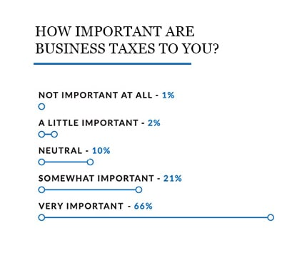 Line graph showing the importance of taxes from the 2020 state of small business survey